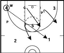 1-3-1 Defense