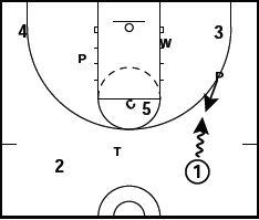 Basketball 1-3-1 Defense