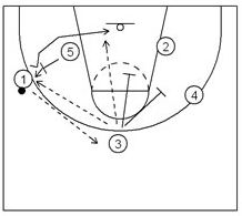 Basketball Plays