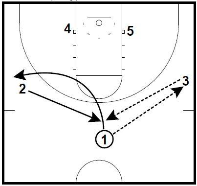 Basketball Plays North Carolina Lob