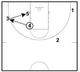 basketball-plays-wheel-stagger6