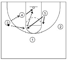 Basktball Plays