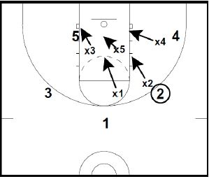 Basketball Defense Syracuse 2 3 Zone