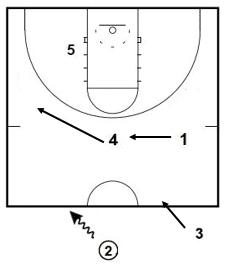 attacking 1 3 1 half court trap