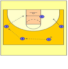 Basketball Plays