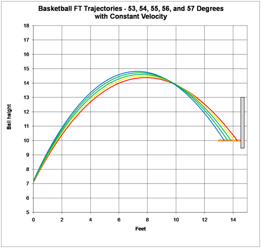 The Science of Shooting a Basketball -