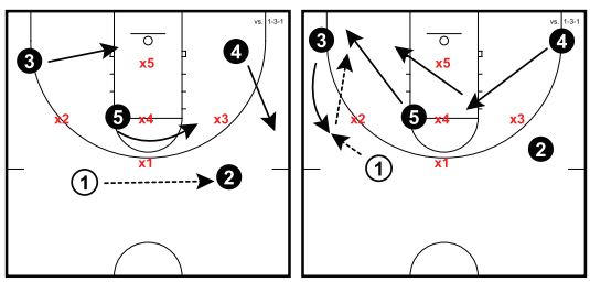 Basketball Plays 1 3 1 Zone Attack
