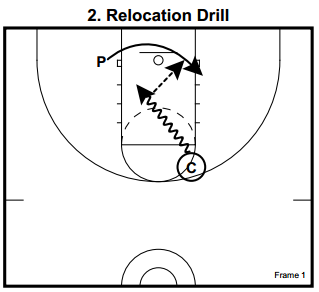 basketball skills and drills pdf
