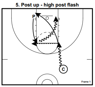basketball-drills-post-skill5