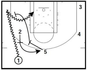 basketball-plays-pistol-secondary-break