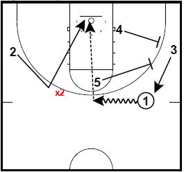 basketball-plays-cutback-double-special2