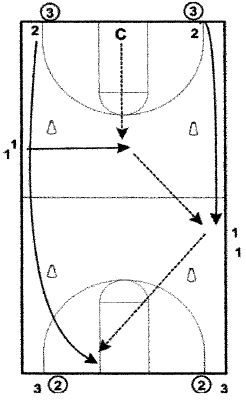 basketball-drills-prairie-fire-shooting-drill1