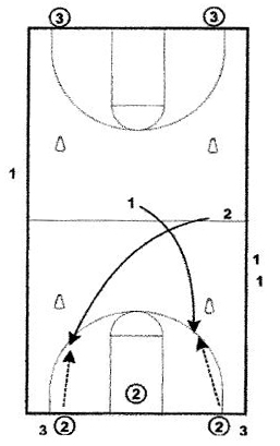 basketball-drills-prairie-fire-shooting-drill2