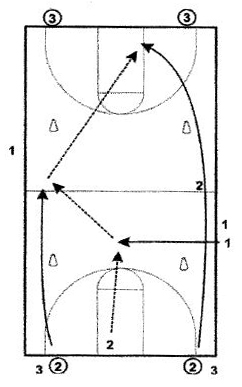 basketball-drills-prairie-fire-shooting-drill3