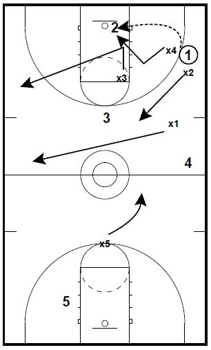 coaching basketball full court press