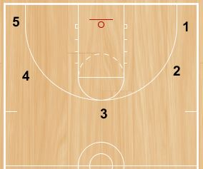 basketball-drills-big-shot