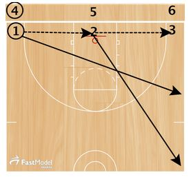 basketball-drills-celtic-passing1