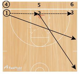 basketball-drills-celtic-passing1