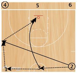 basketball-drills-celtic-passing3