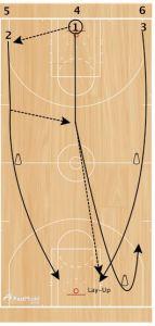 basketball-drills-laker-passing1