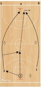basketball-drills-laker-passing2