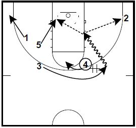 basketball-plays-isu5