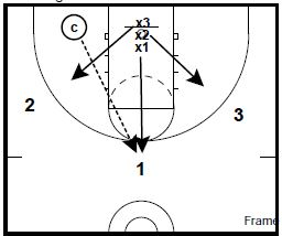 basketball-drills-3-on-3-defense1