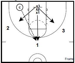 basketball-drills-3-on-3-defense1