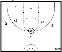 basketball-drills-3-on-3-defense2