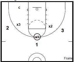basketball-drills-3-on-3-defense2