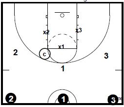 basketball-drills-3-on-3-defense3