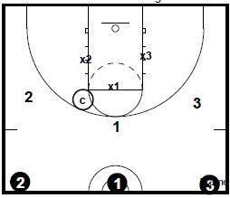 basketball-drills-3-on-3-defense3