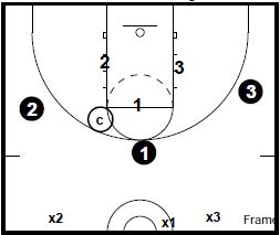 basketball-drills-3-on-3-defense4