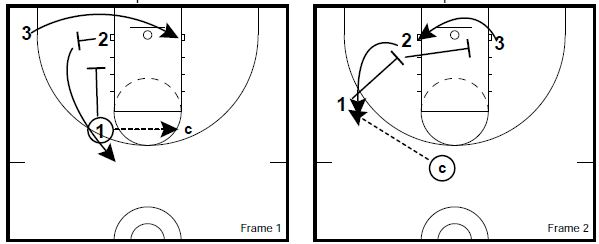 basketball-drills-3-on-3-defense5