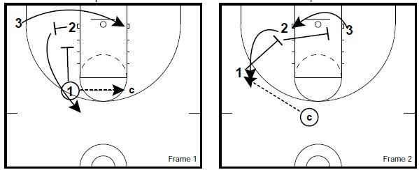basketball-drills-3-on-3-defense5