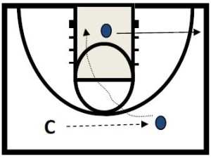 basketball-drills-positive-shooting1