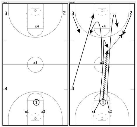 basketball-drills-shaka-smart2