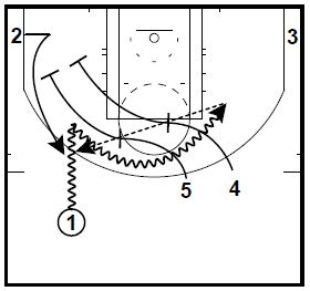 basketball-plays-drag-double-wheel1