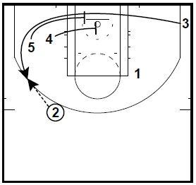 basketball-plays-drag-double-wheel2