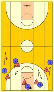 Basketball Drills: 5 Lane Passing