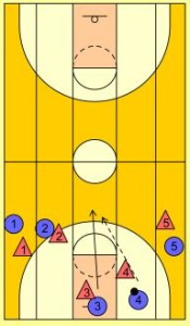 basketball-drills-5-lane-passing2