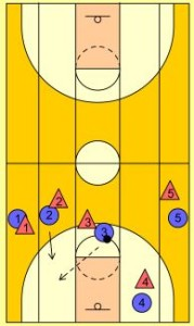 basketball-drills-5-lane-passing3