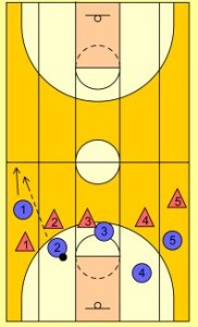 basketball-drills-5-lane-passing4