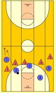 basketball-drills-5-lane-passing4