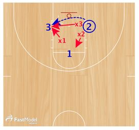 Basketball Drills Triangle Toughness