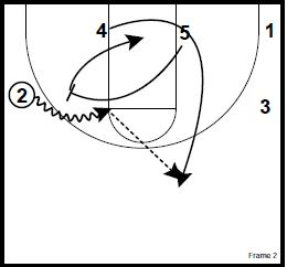 basketball-plays-dribble-stagger2