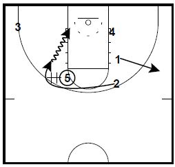 basketball-plays-horns-post-entry3