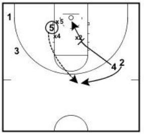 baskteball-plays-post-trap3