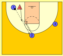 basketball-drills-3-on-1-2