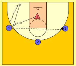 basketball-drills-3-on-1
